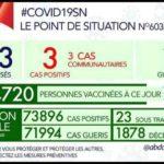 Sénégal : Bilan Covid-19 de ce lundi 25 octobre 2021 est 03 cas positifs et 02 cas graves